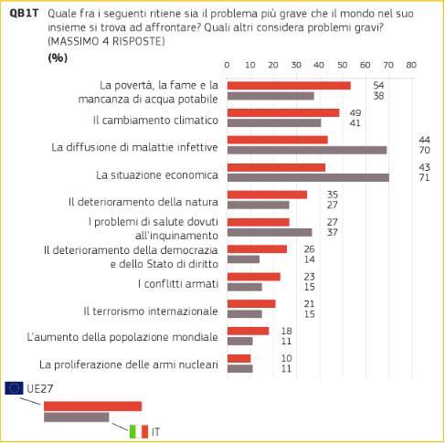 tabella preferenze italiani, sondaggio cambiamento climatico