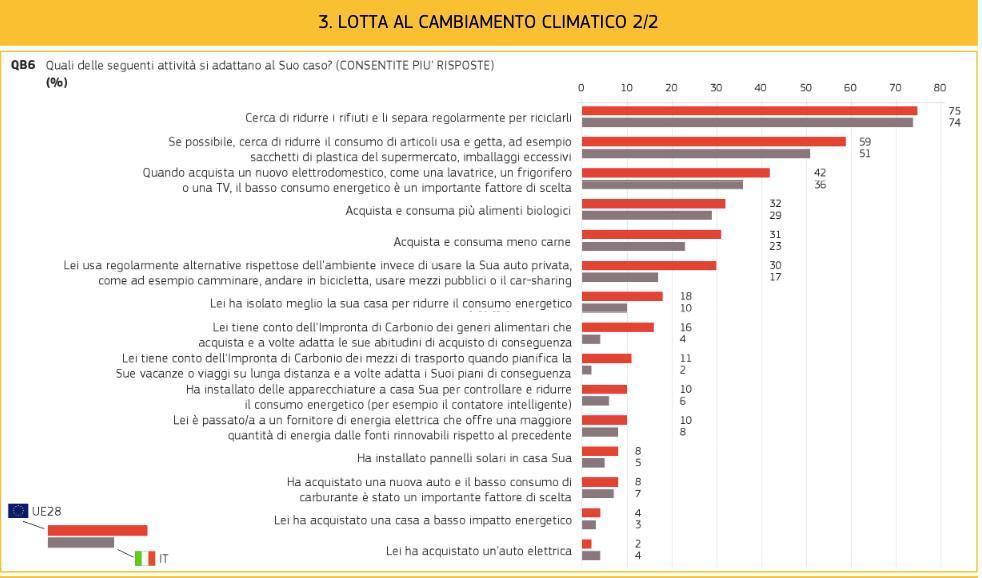 tabella sondaggio su lotta al cambiamento climatico